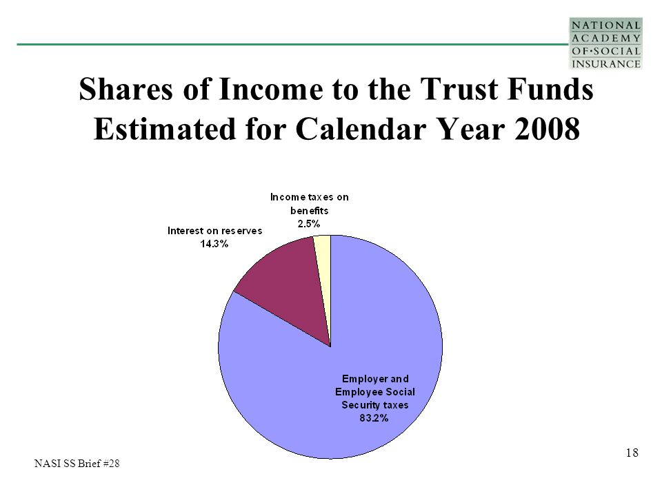 18 Shares of Income to the Trust Funds Estimated for Calendar Year 2008 NASI SS Brief #28