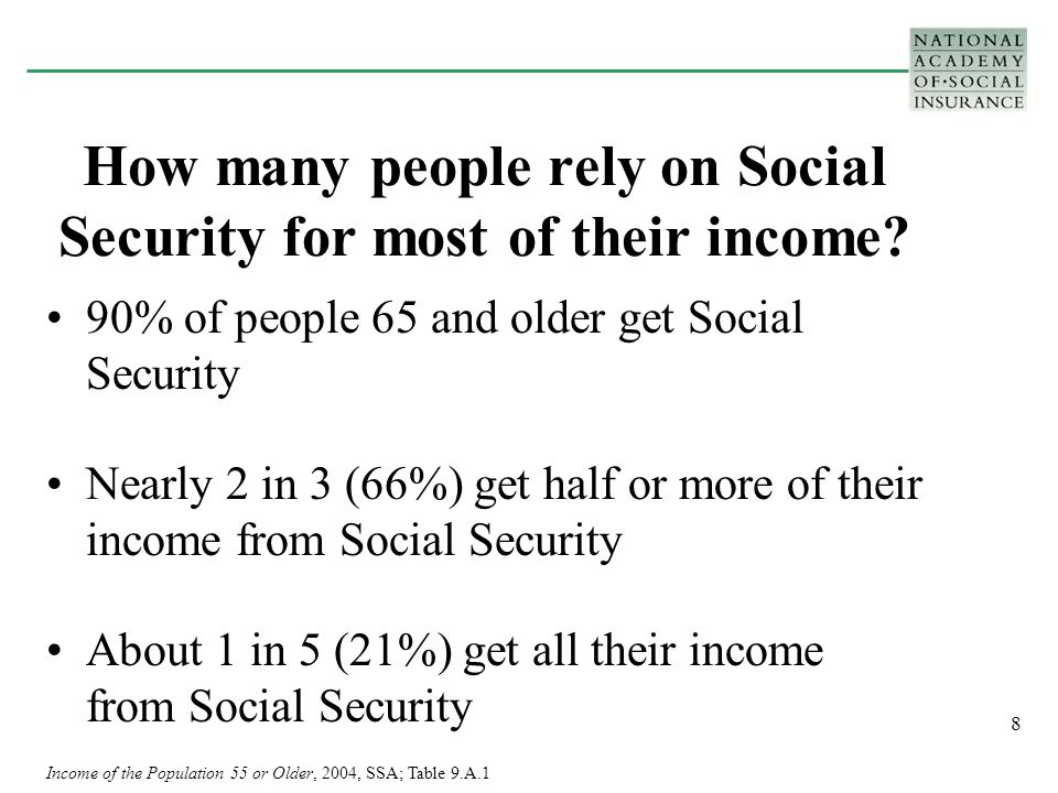 9 Reliance on Social Security Benefits by Race Percent of beneficiaries who receive half or more of their income from Social Security –65% of Whites –74% of Blacks –67% of Asians –78% of Hispanics Percent of beneficiaries who receive all of their income from Social Security –19% of Whites –40% of Blacks –28% of Asians –43% of Hispanics Income of the Population 55 or Older, 2004, SSA