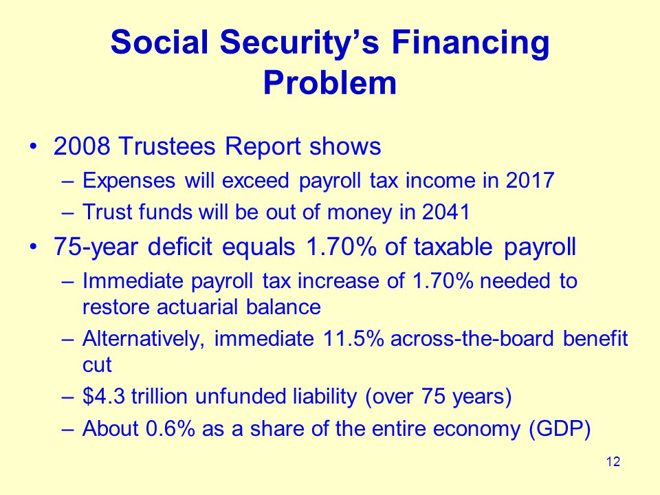 12 Social Security's Financing Problem 2008 Trustees Report shows –Expenses will exceed payroll tax income in 2017 –Trust funds will be out of money in 2041 75-year deficit equals 1.70% of taxable payroll –Immediate payroll tax increase of 1.70% needed to restore actuarial balance –Alternatively, immediate 11.5% across-the-board benefit cut –$4.3 trillion unfunded liability (over 75 years) –About 0.6% as a share of the entire economy (GDP)