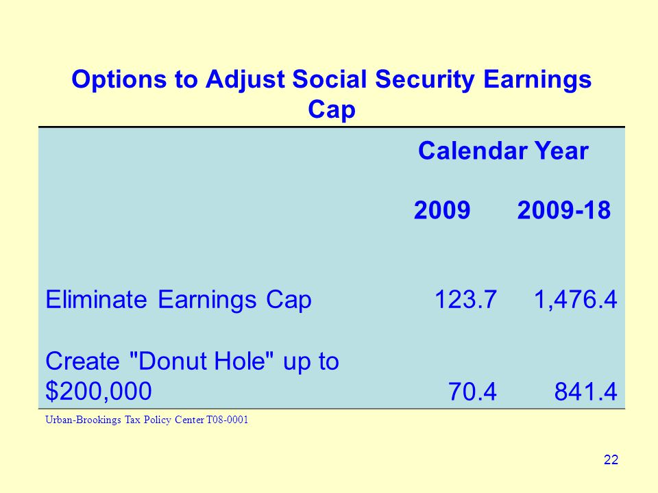 22 Options to Adjust Social Security Earnings Cap Calendar Year 20092009-18 Eliminate Earnings Cap123.71,476.4 Create Donut Hole up to $200,00070.4841.4 Urban-Brookings Tax Policy Center T08-0001