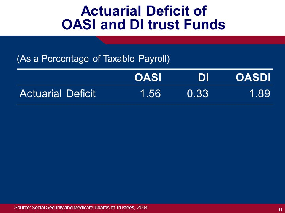 11 Actuarial Deficit of OASI and DI trust Funds OASIDIOASDI Actuarial Deficit1.560.331.89 Source: Social Security and Medicare Boards of Trustees, 2004 (As a Percentage of Taxable Payroll)