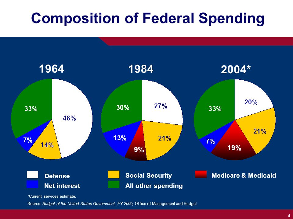4 Composition of Federal Spending *Current services estimate.