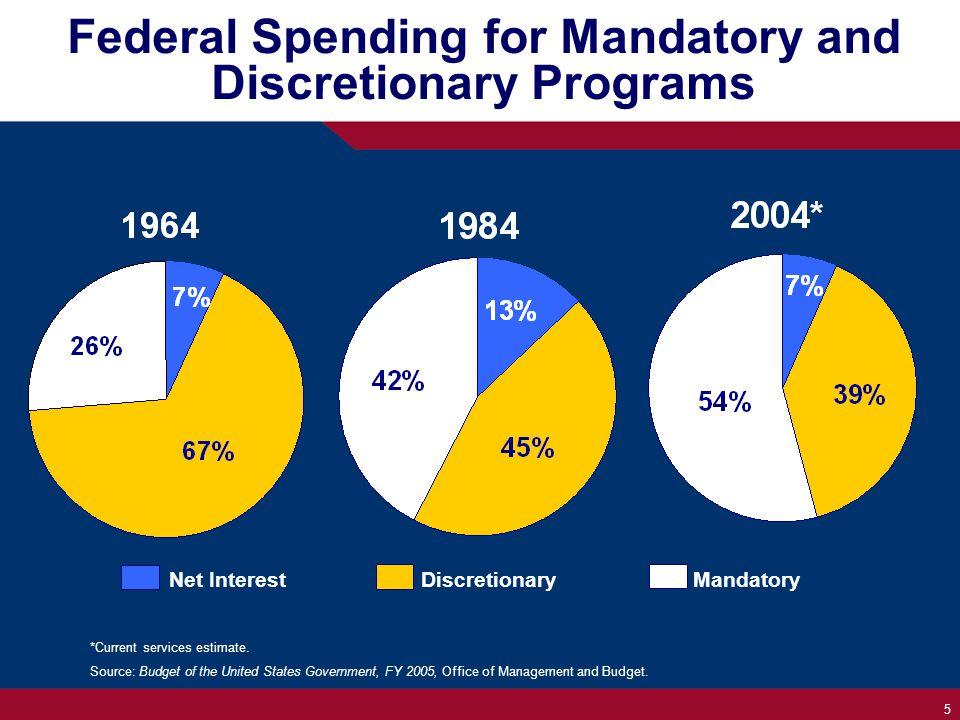 5 Federal Spending for Mandatory and Discretionary Programs Net InterestDiscretionary Mandatory *Current services estimate.