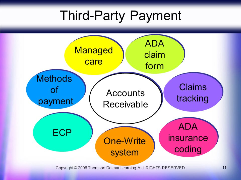 Copyright © 2006 Thomson Delmar Learning. ALL RIGHTS RESERVED. 11 Third-Party Payment Methods of payment Methods of payment Accounts Receivable Accoun