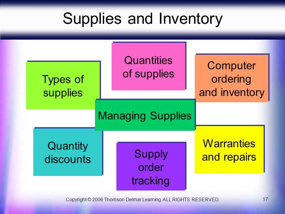 Copyright © 2006 Thomson Delmar Learning. ALL RIGHTS RESERVED. 17 Supplies and Inventory Types of supplies Types of supplies Quantity discounts Quanti