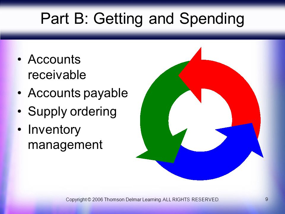 Copyright © 2006 Thomson Delmar Learning. ALL RIGHTS RESERVED. 9 Part B: Getting and Spending Accounts receivable Accounts payable Supply ordering Inv