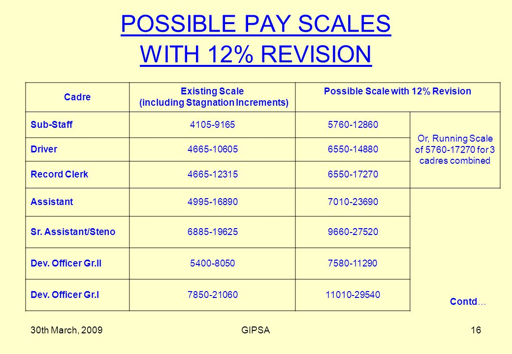 30th March, 2009GIPSA16 POSSIBLE PAY SCALES WITH 12% REVISION Cadre Existing Scale (including Stagnation Increments) Possible Scale with 12% Revision Sub-Staff4105-91655760-12860 Or, Running Scale of 5760-17270 for 3 cadres combined Driver4665-106056550-14880 Record Clerk4665-123156550-17270 Assistant4995-168907010-23690 Sr.