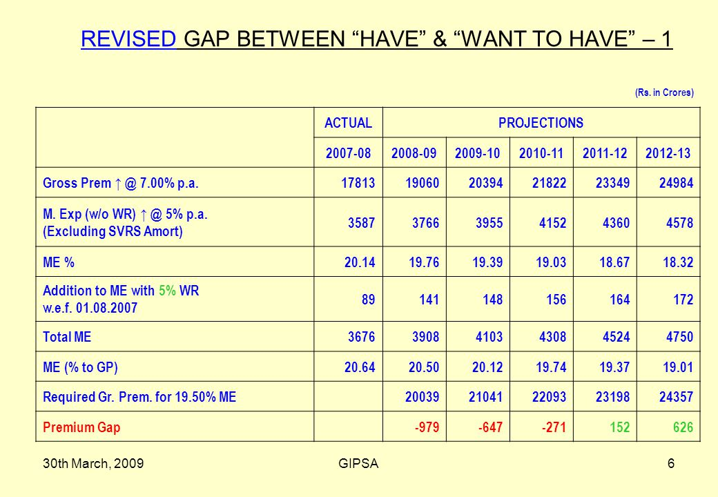 30th March, 2009GIPSA6 REVISED GAP BETWEEN HAVE & WANT TO HAVE – 1 (Rs.