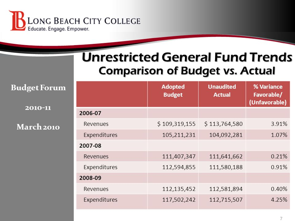 Future Budget Challenges (continued) Identifying means to reduce expenditures by $9.5 million in 2010-11 Maintain 5.5% reserve as required by Board policy Strategically applying course section and program reductions Eliminating unfunded FTES Cash flow concerns – State continuing $703 million apportionment deferrals with a lower ending fund balance $18 million in delayed receipt of cash for us 18 Budget Forum 2010-11 March 2010