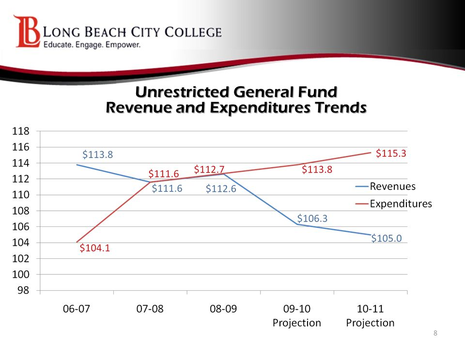 Unrestricted General Fund 8-Year Trend Ending Fund Balance and Surplus/(Deficit) 9