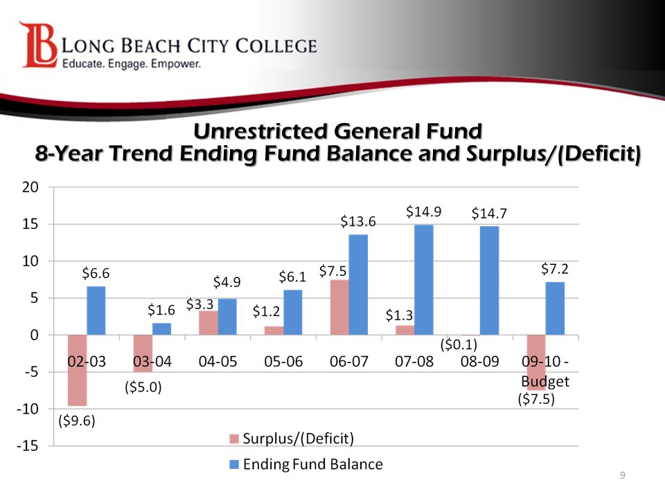 Unrestricted General Fund 8-Year Trend Salaries & Benefits as a % of Total Expenditures & Other Outgo 10