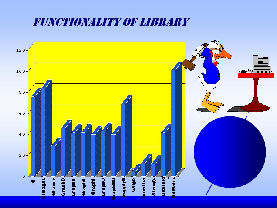 Functionality of library
