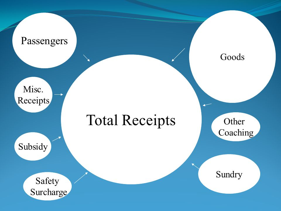 Total Receipts Passengers Other Coaching Goods Sundry Misc. Receipts Subsidy Safety Surcharge