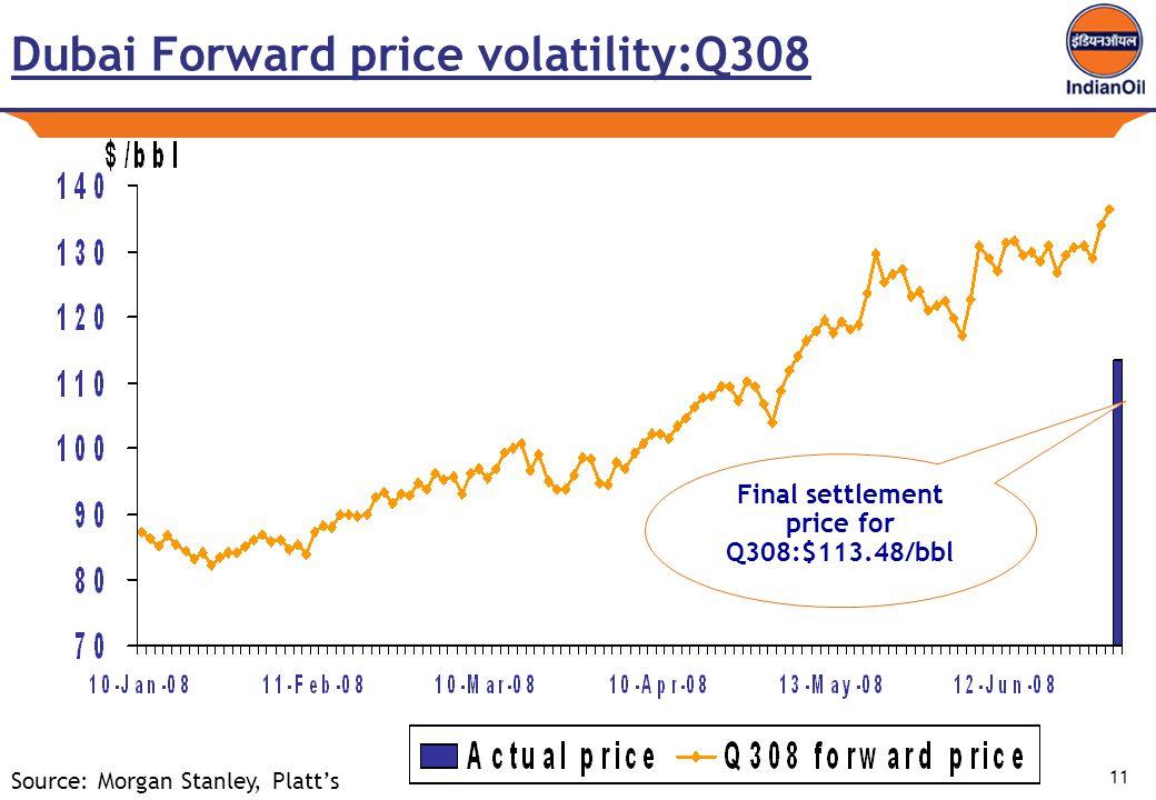 11 Dubai Forward price volatility:Q308 Final settlement price for Q308:$113.48/bbl Source: Morgan Stanley, Platt's