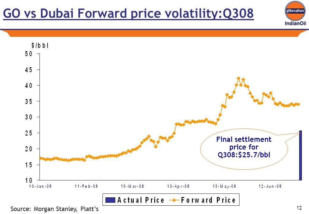 12 GO vs Dubai Forward price volatility:Q308 Final settlement price for Q308:$25.7/bbl Source: Morgan Stanley, Platt's