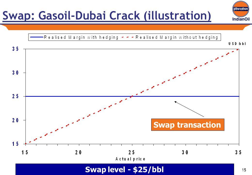 15 Swap: Gasoil-Dubai Crack (illustration) Swap transaction Swap level - $25/bbl