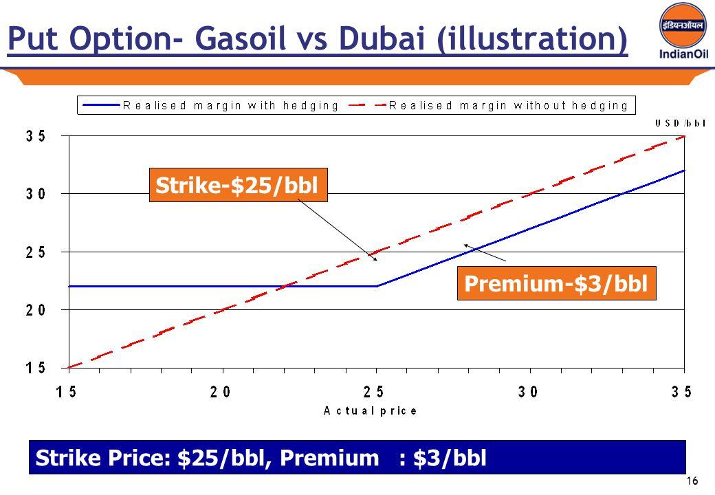 16 Put Option- Gasoil vs Dubai (illustration) Premium-$3/bbl Strike Price: $25/bbl, Premium : $3/bbl Strike-$25/bbl