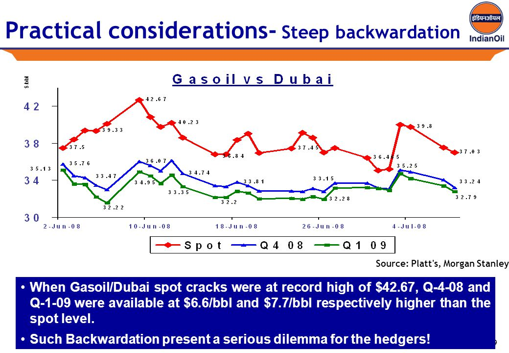 19 Practical considerations- Steep backwardation When Gasoil/Dubai spot cracks were at record high of $42.67, Q-4-08 and Q-1-09 were available at $6.6/bbl and $7.7/bbl respectively higher than the spot level.