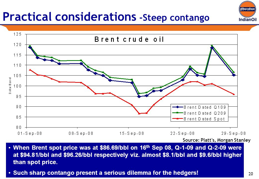 20 Practical considerations -Steep contango When Brent spot price was at $86.69/bbl on 16 th Sep 08, Q-1-09 and Q-2-09 were at $94.81/bbl and $96.26/bbl respectively viz.