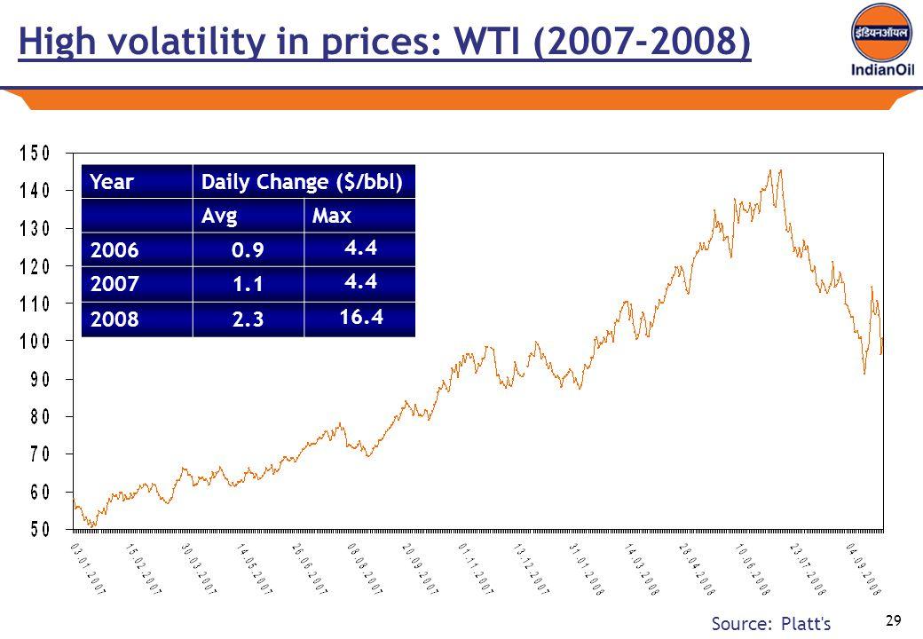 29 High volatility in prices: WTI (2007-2008) YearDaily Change ($/bbl) AvgMax 20060.9 4.4 20071.1 4.4 20082.3 16.4 Source: Platt s