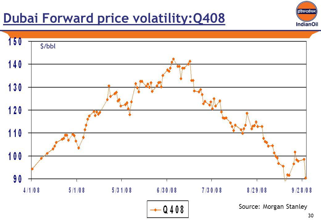 30 Dubai Forward price volatility:Q408 Source: Morgan Stanley $/bbl