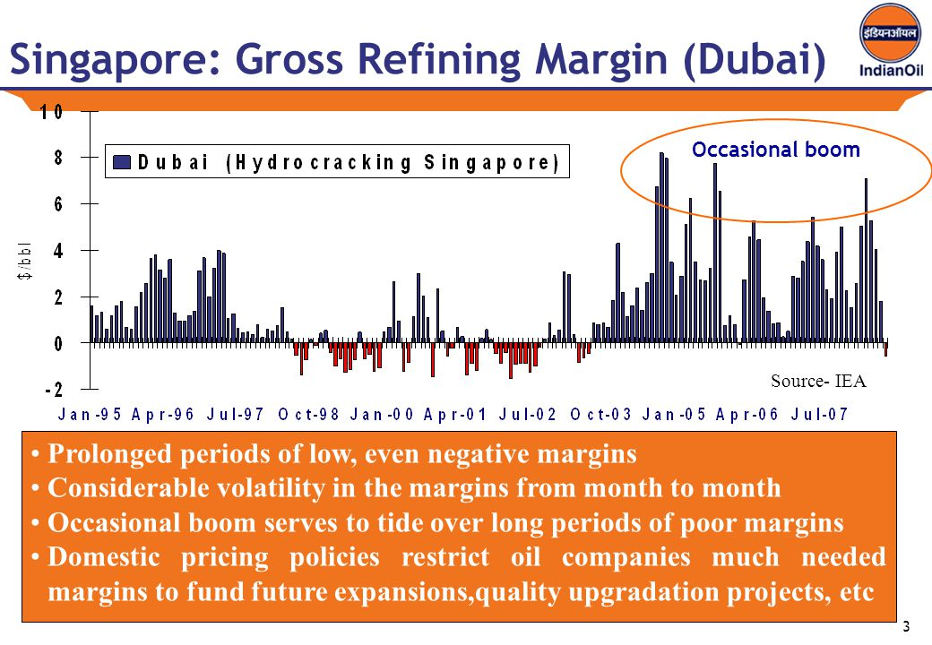 3 Singapore: Gross Refining Margin (Dubai) Prolonged periods of low, even negative margins Considerable volatility in the margins from month to month Occasional boom serves to tide over long periods of poor margins Domestic pricing policies restrict oil companies much needed margins to fund future expansions,quality upgradation projects, etc Source- IEA Occasional boom