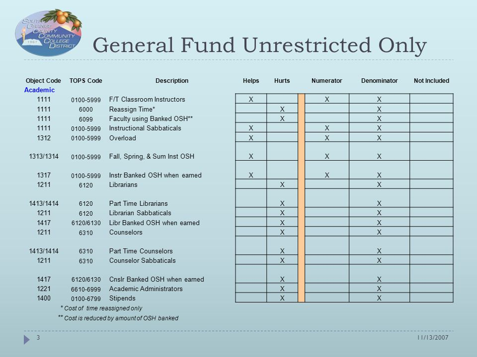 General Fund Unrestricted Only Object CodeTOPS CodeDescriptionHelpsHurtsNumeratorDenominatorNot Included Classified 2100 0100-6799 Non Classroom Classified X X 2131 6000-7999 Classified Managers X X 2200 0100-5999 Classroom Lab TechsX XX 2200 6110 Learning Center TechniciansX XX 2400 6110 Learning Center TutorsX XX Benefits Instructional EmployeesX XX Non Instructional Employees X X Supplies 4300 0100-6799 Instructional Supplies X X 4200 0100-6799 Books & Software X X 4600 0100-6799 Non Instructional X X 11/13/20074