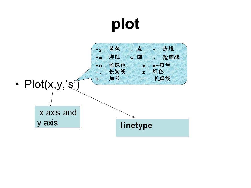 plot Plot(x,y,'s') x axis and y axis linetype y 黄色.