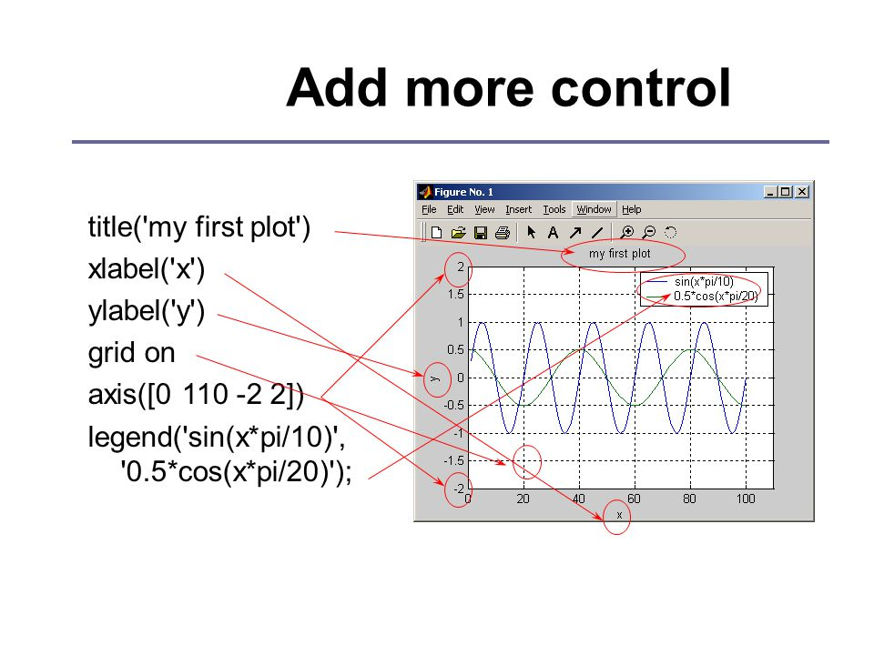Add more control title( my first plot ) xlabel( x ) ylabel( y ) grid on axis([0 110 -2 2]) legend( sin(x*pi/10) , 0.5*cos(x*pi/20) );