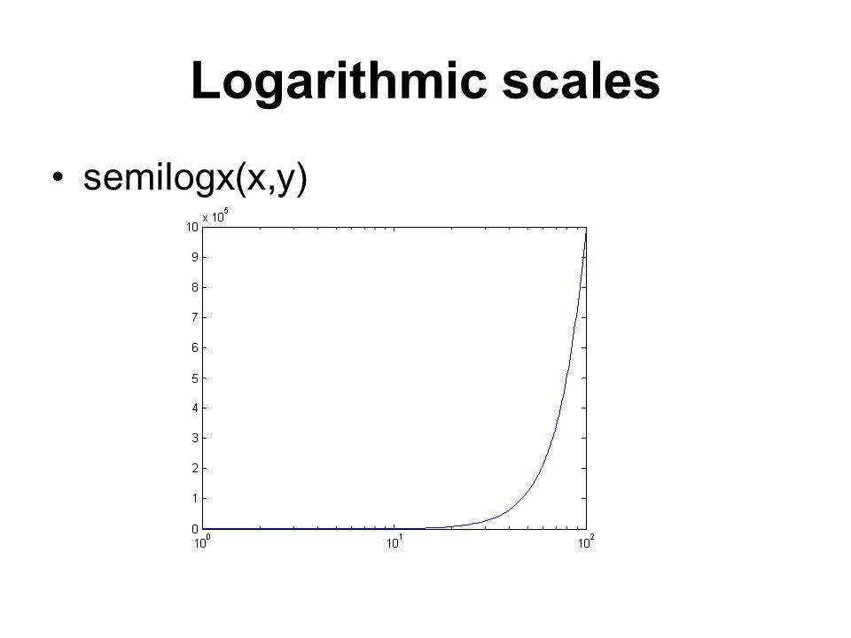 Logarithmic scales semilogx(x,y)