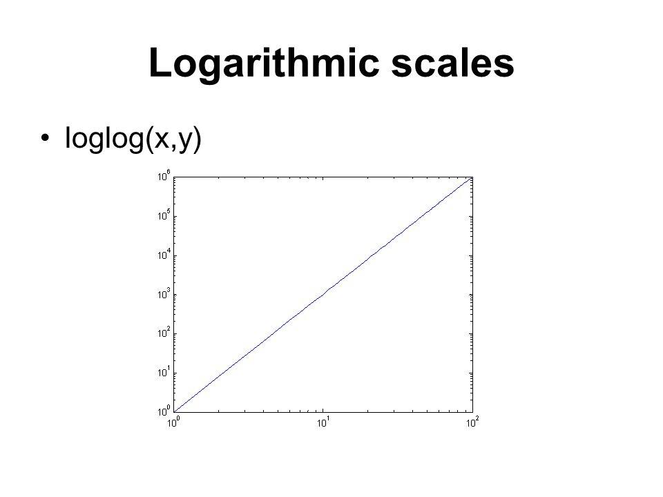 Logarithmic scales loglog(x,y)