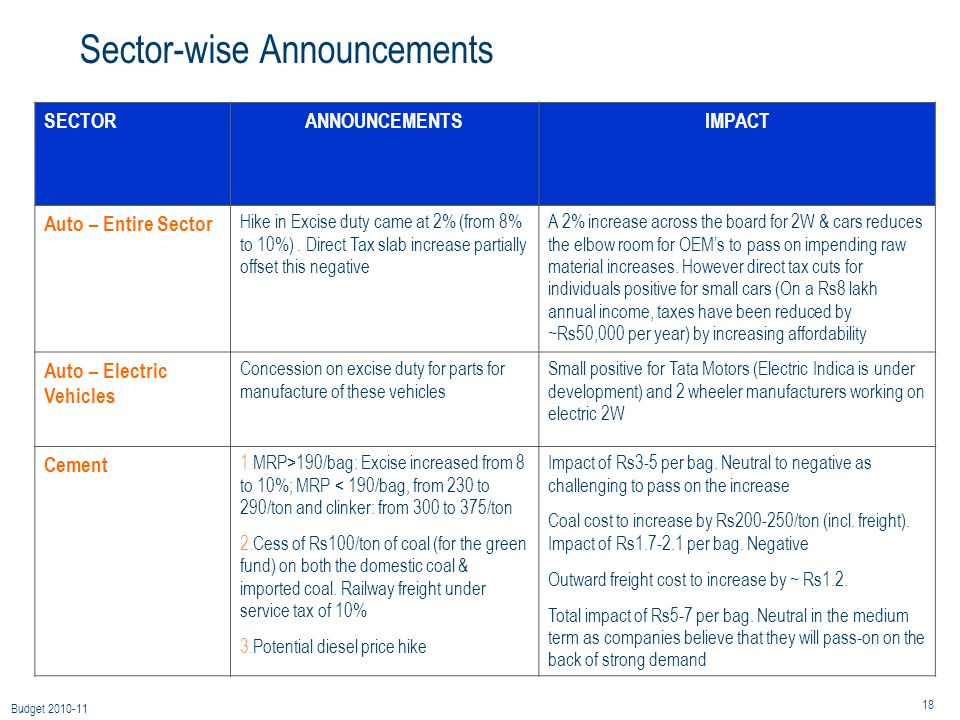 18 Budget 2010-11 Sector-wise Announcements SECTORANNOUNCEMENTSIMPACT Auto – Entire Sector Hike in Excise duty came at 2% (from 8% to 10%).