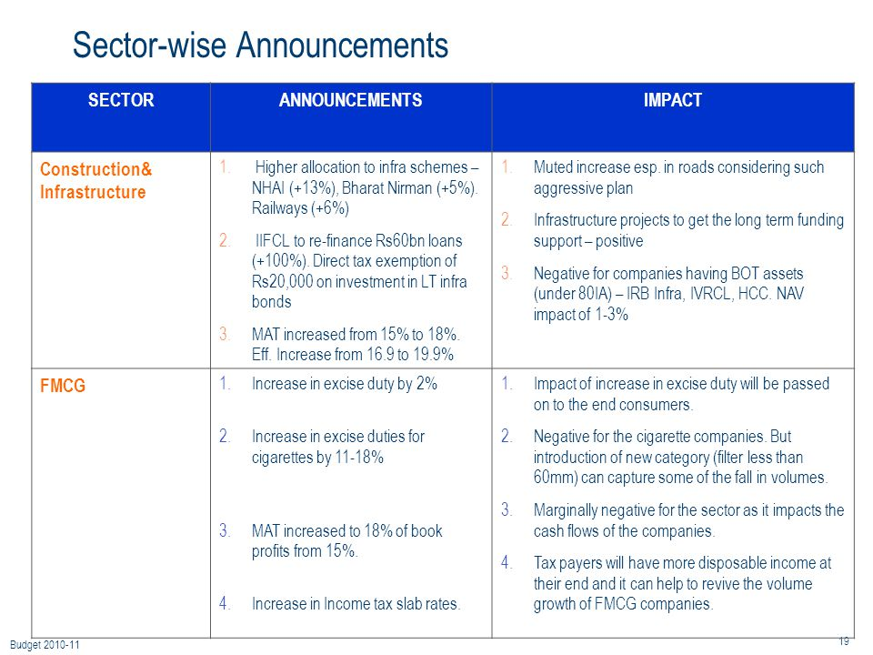 19 Budget 2010-11 Sector-wise Announcements SECTORANNOUNCEMENTSIMPACT Construction& Infrastructure 1.