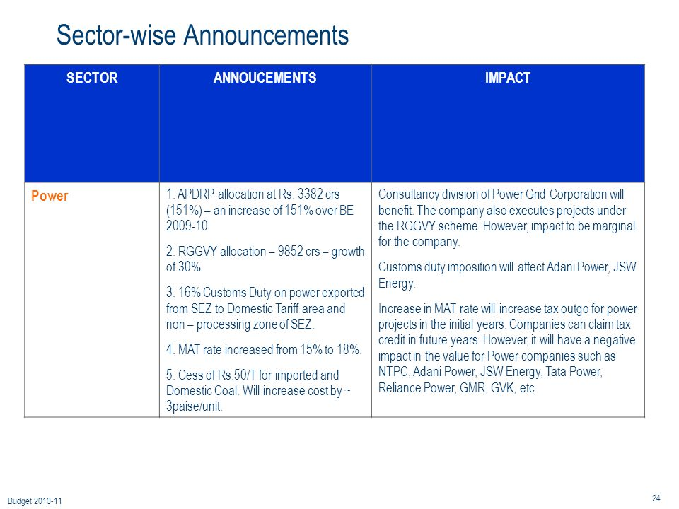 24 Budget 2010-11 Sector-wise Announcements SECTORANNOUCEMENTSIMPACT Power 1.