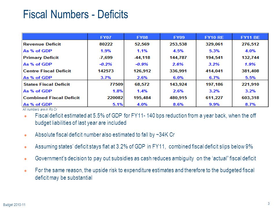 3 Budget 2010-11 Fiscal Numbers - Deficits ● Fiscal deficit estimated at 5.5% of GDP for FY11- 140 bps reduction from a year back, when the off budget liabilities of last year are included ● Absolute fiscal deficit number also estimated to fall by ~34K Cr ● Assuming states' deficit stays flat at 3.2% of GDP in FY11, combined fiscal deficit slips below 9% ● Government's decision to pay out subsidies as cash reduces ambiguity on the 'actual fiscal deficit ● For the same reason, the upside risk to expenditure estimates and therefore to the budgeted fiscal deficit may be substantial All numbers are in Rs Cr
