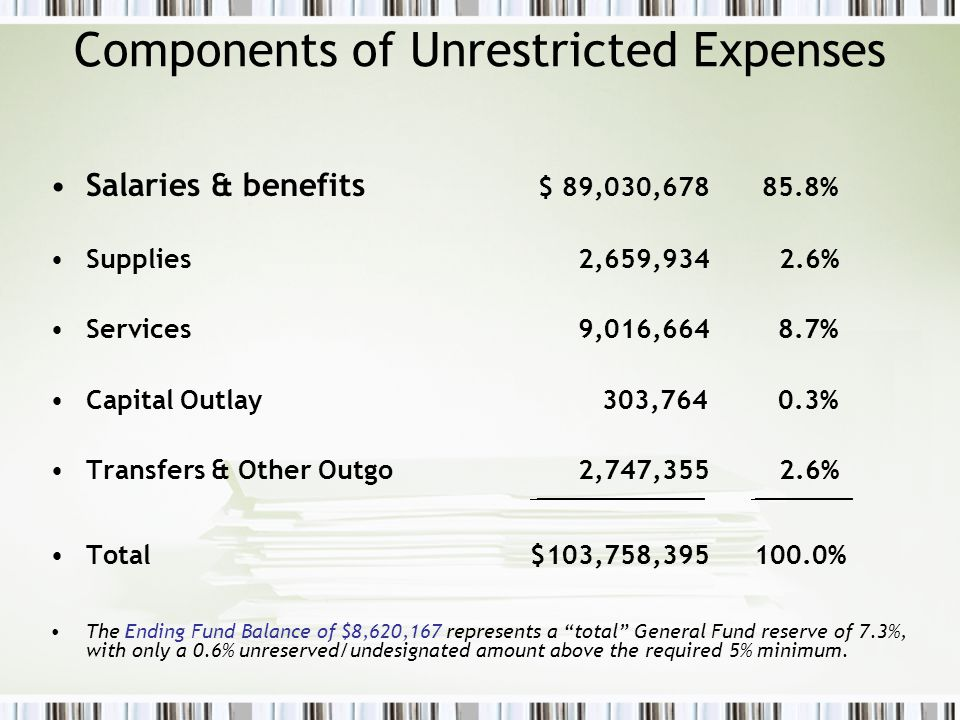 Components of Unrestricted Expenses Salaries & benefits $ 89,030,678 85.8% Supplies 2,659,934 2.6% Services 9,016,664 8.7% Capital Outlay 303,764 0.3% Transfers & Other Outgo 2,747,355 2.6% ________________________ ______________ Total$103,758,395 100.0% The Ending Fund Balance of $8,620,167 represents a total General Fund reserve of 7.3%, with only a 0.6% unreserved/undesignated amount above the required 5% minimum.