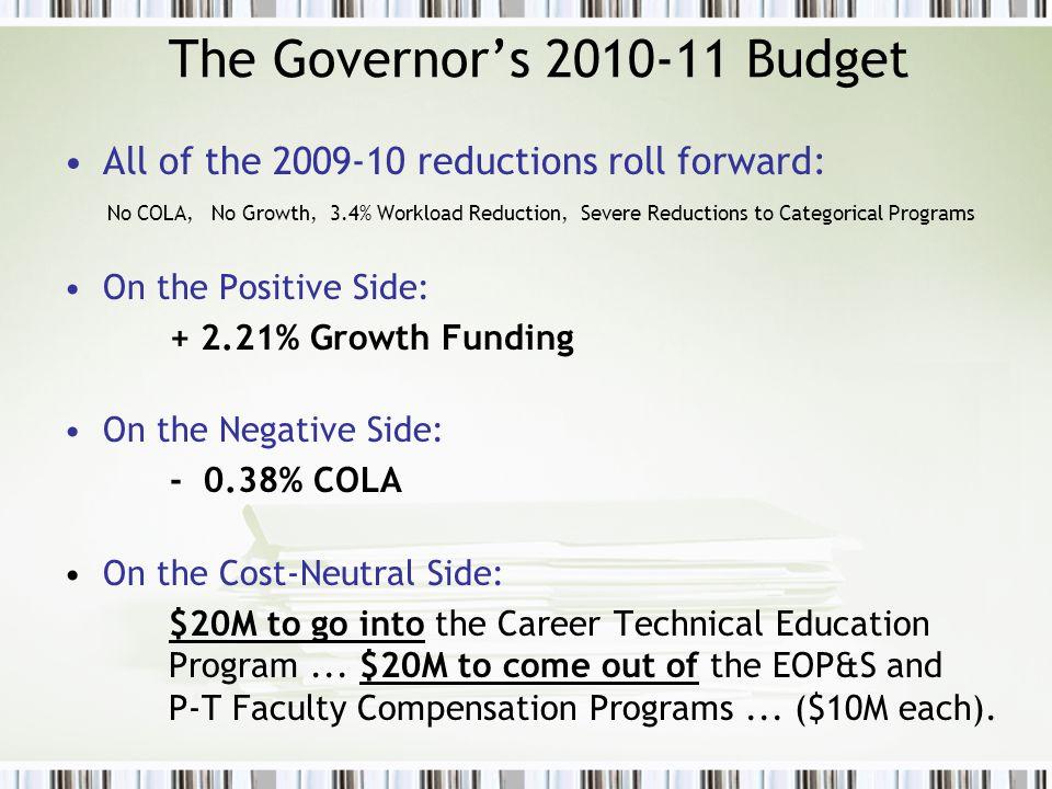2010-11 Revenue Assumptions As seen last year...
