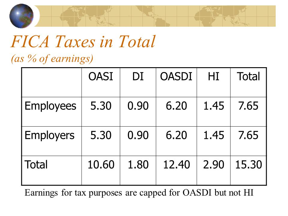 FICA Taxes in Total (as % of earnings) OASIDIOASDIHITotal Employees5.300.906.201.457.65 Employers5.300.906.201.457.65 Total10.601.8012.402.9015.30 Earnings for tax purposes are capped for OASDI but not HI