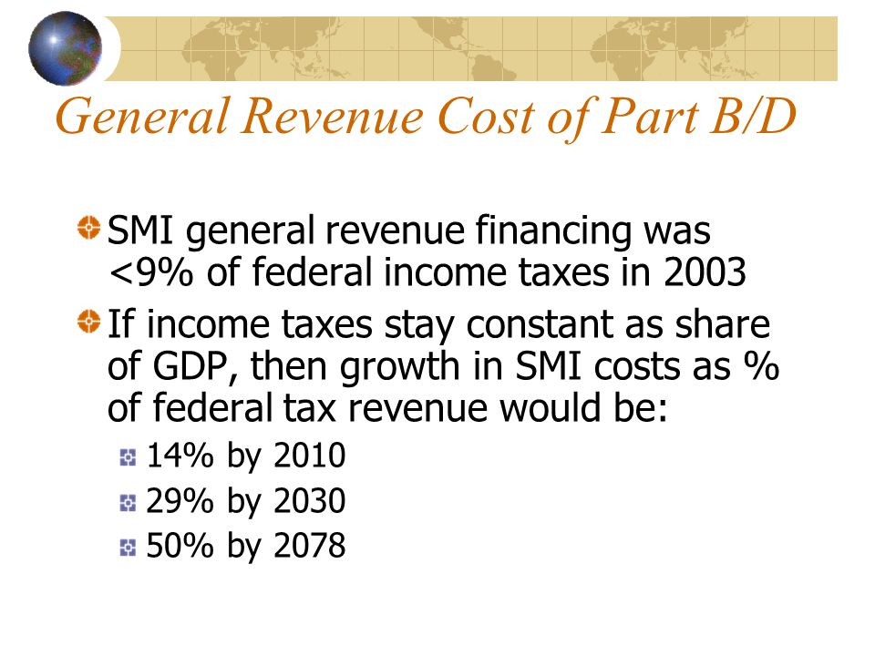 General Revenue Cost of Part B/D SMI general revenue financing was <9% of federal income taxes in 2003 If income taxes stay constant as share of GDP, then growth in SMI costs as % of federal tax revenue would be: 14% by 2010 29% by 2030 50% by 2078
