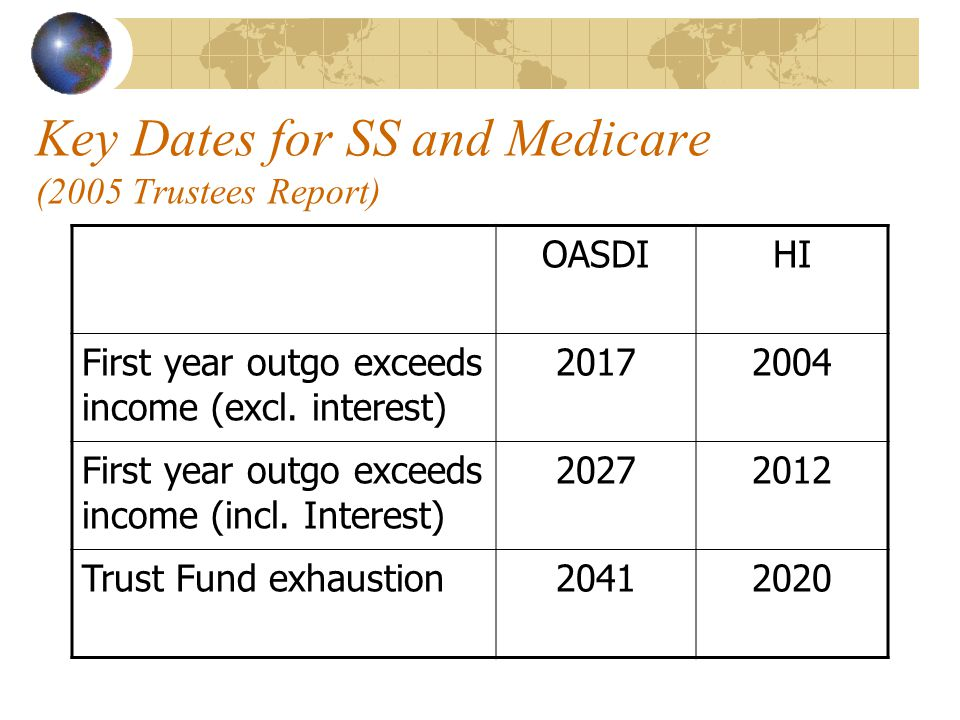 Key Dates for SS and Medicare (2005 Trustees Report) OASDIHI First year outgo exceeds income (excl.