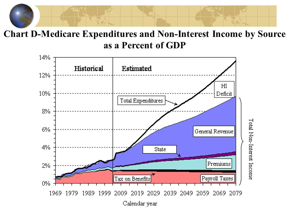 Chart D-Medicare Expenditures and Non-Interest Income by Source as a Percent of GDP