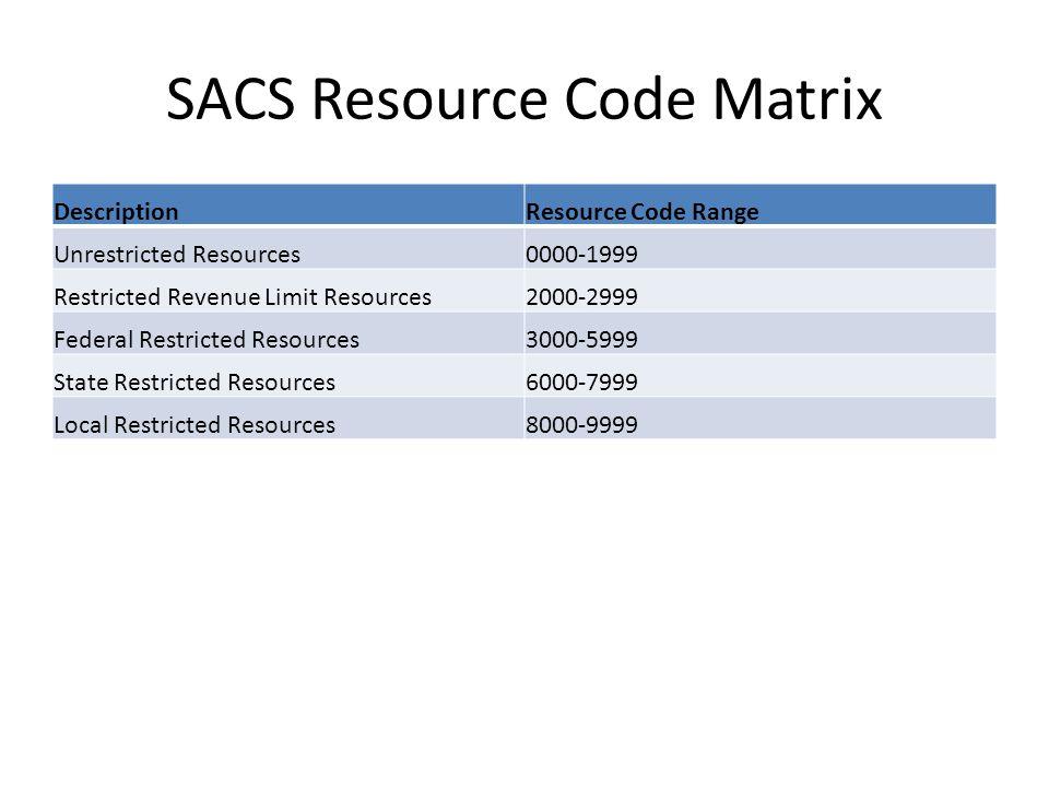 SACS Resource Code Matrix DescriptionResource Code Range Unrestricted Resources0000-1999 Restricted Revenue Limit Resources2000-2999 Federal Restricted Resources3000-5999 State Restricted Resources6000-7999 Local Restricted Resources8000-9999