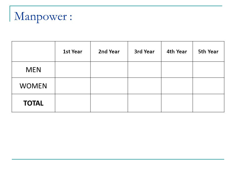 Manpower : 1st Year2nd Year3rd Year4th Year5th Year MEN WOMEN TOTAL