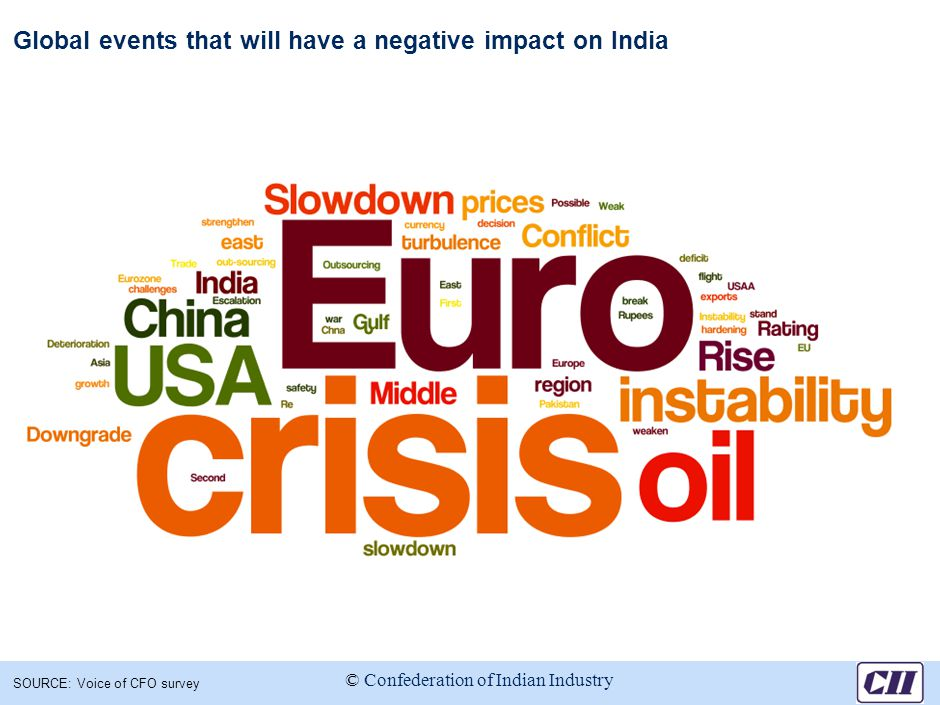 Global events that will have a negative impact on India SOURCE: Voice of CFO survey © Confederation of Indian Industry