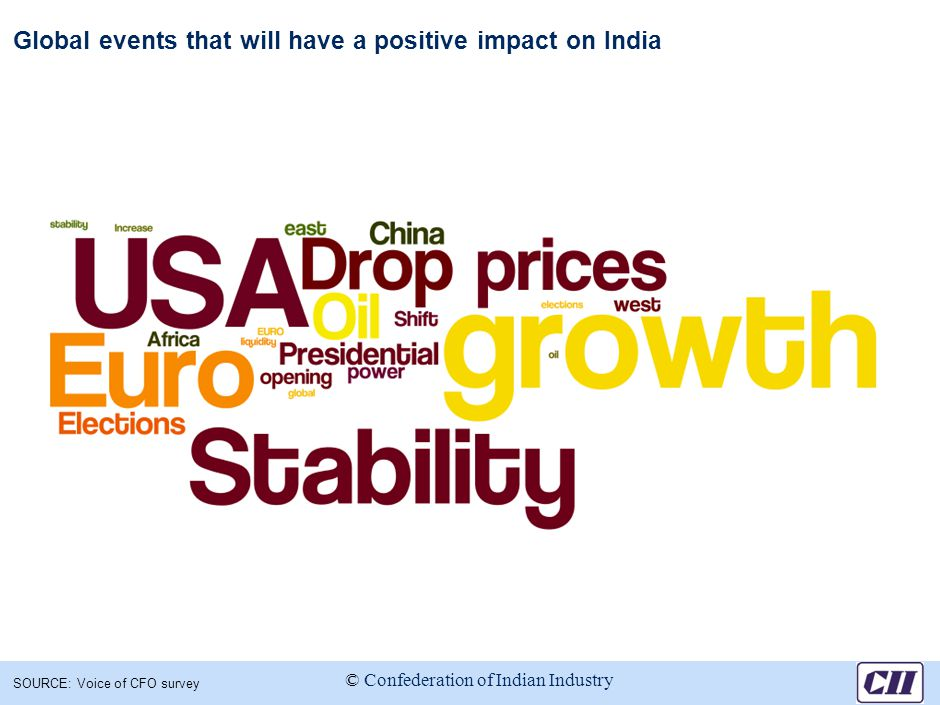 Global events that will have a positive impact on India SOURCE: Voice of CFO survey © Confederation of Indian Industry