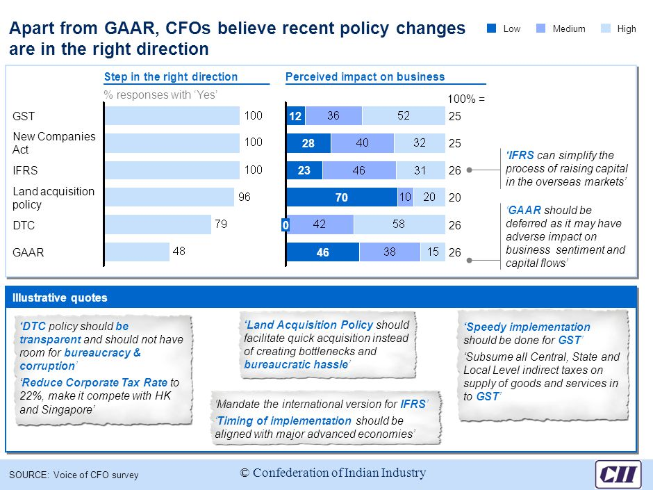 Apart from GAAR, CFOs believe recent policy changes are in the right direction SOURCE: Voice of CFO survey % responses with 'Yes' New Companies Act GST GAAR DTC Land acquisition policy IFRS 2512 100% = 2646 260 2070 2623 2528 LowMediumHigh Step in the right directionPerceived impact on business 'Speedy implementation should be done for GST' 'Subsume all Central, State and Local Level indirect taxes on supply of goods and services in to GST' 'DTC policy should be transparent and should not have room for bureaucracy & corruption' 'Reduce Corporate Tax Rate to 22%, make it compete with HK and Singapore' 'Land Acquisition Policy should facilitate quick acquisition instead of creating bottlenecks and bureaucratic hassle' 'Mandate the international version for IFRS' 'Timing of implementation should be aligned with major advanced economies' Illustrative quotes 'GAAR should be deferred as it may have adverse impact on business sentiment and capital flows' 'IFRS can simplify the process of raising capital in the overseas markets' © Confederation of Indian Industry