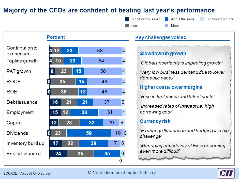 Majority of the CFOs are confident of beating last year's performance SOURCE: Voice of CFO survey Percent 823154 Topline growth415234 Contribution to exchequerContribution to exchequerContribution to exchequerContribution to exchequer Equity Issuance 412234 2435 Inventory build up172239 Dividends 038124 ROCE035154 PAT growth 023590 Capex122832 Employment 1512384 Debt issuance1621 ROE Significantly lesser Less About the same More Significantly more Key challenges voiced Slowdown in growth 'Global uncertainty is impacting growth' 'Very low business demand due to lower domestic capex' Higher costs/lower margins 'Rise in fuel prices and talent costs' 'Increased rates of Interest i.e.