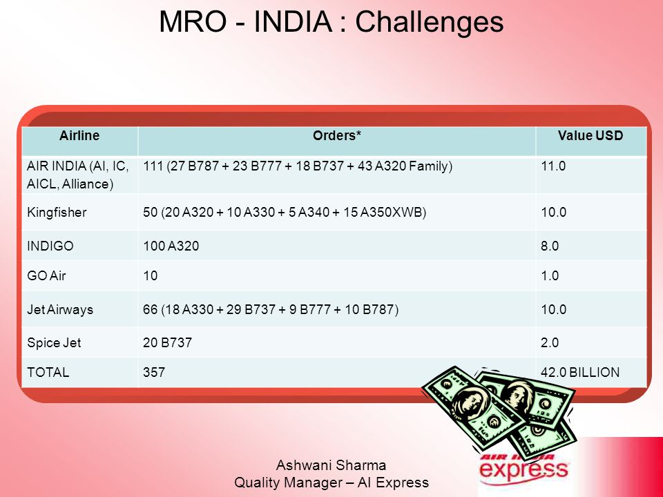 MRO - INDIA : Challenges Ashwani Sharma Quality Manager – AI Express AirlineOrders*Value USD AIR INDIA (AI, IC, AICL, Alliance) 111 (27 B787 + 23 B777