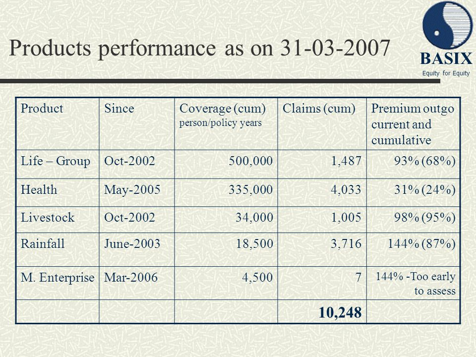 BASIX Equity for Equity Products performance as on 31-03-2007 ProductSinceCoverage (cum) person/policy years Claims (cum)Premium outgo current and cum