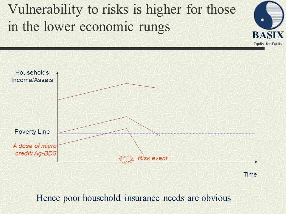 BASIX Equity for Equity Risk coping mechanism of rural poor.